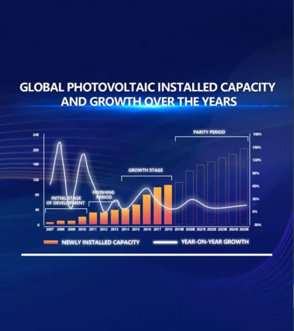 Watch PV Market Development